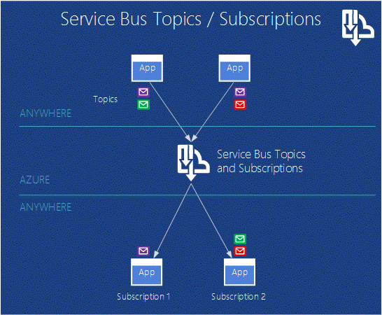 Consume Json And Azure Bus The Easy Way