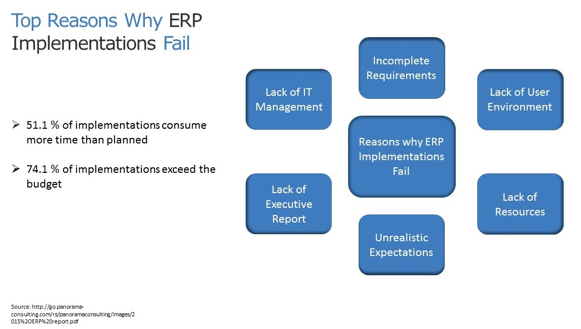 Top reasons why ERP implementations are successful- Kaya Consulting